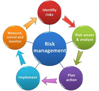 risks to system implementation